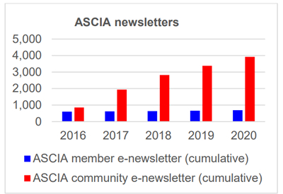 ASCIA Highlights newsletters 2020